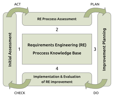 SPRINT SMEs: High-level process-oriented architecture